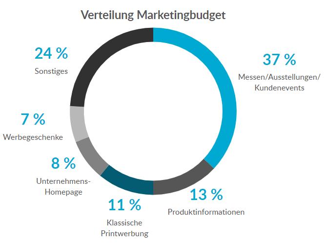 Verteilung Marketingbudget